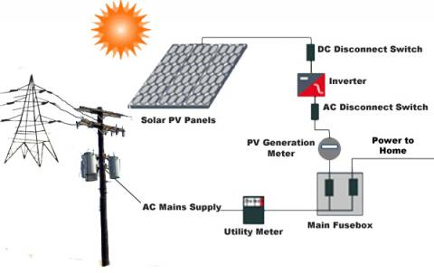 Residential Solar Pv Installation Mapawatt